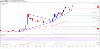 Ethereum Price Usd Chart Ethereum Price Analysis Eth Usd Breaks Key Resistance 230