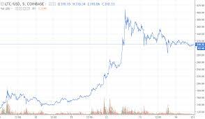 Litecoin Price Chart 1 Year Litecoin Price Forecast Should You Fear A Litecoin Ltc