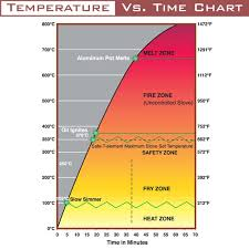 Electric Stove Temperature Chart Best Picture Of Chart