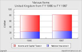 Uk Charts 1970 Public Revenue Chart For United Kingdom 1986 1970 Central