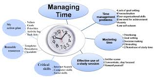 time management for students galway maths grinds time management for students mind map