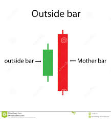 Candle Bar Chart Outside Bar Price Action Of Candlestick Chart Stock