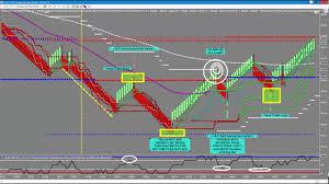 Fibonacci Day Trading Software Tutorial By Nexgen Software