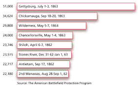Casualties Of Battle Antietam National Battlefield U S