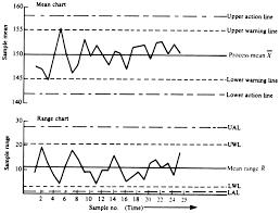 Mean Range Chart X Bar Mean And R Range Chart John S Oakland 2003