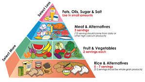 top diet foods  healthy diet foodgreatest healthy diet food pyramid x ·  kb · jpeg
