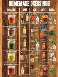 Salad Chart Homemade Dressing Chart Yum In 2019 Salad Dressing Recipes
