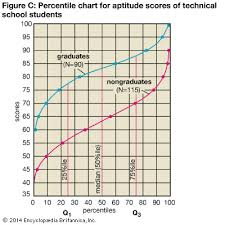 Percentile Chart Statistics Statistics Percentile Chart For Technical Students