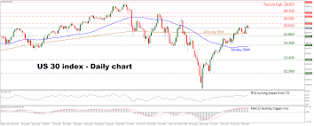 Technical Analysis Us 30 Index May Be Poised For A