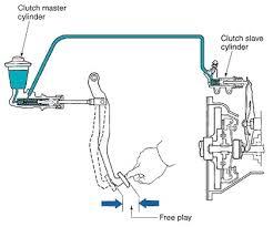 Hydraulic Clutch System Diagram Hydraulic Clutch Operation