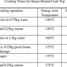 Solar Oven Temperature Chart Solar Stove With Downward Heat Transport System Download
