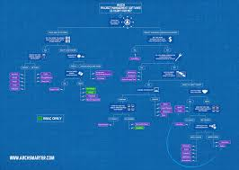Basecamp Gantt Chart Free Which Project Management Software Is Best For You