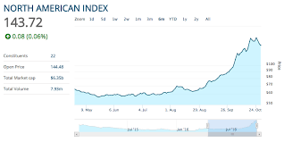The North American Marijuana Stock Index Is Up More Than 130