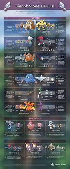 Pokemon Go Tier List (Page 1) - Line.17QQ.com