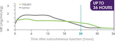 Tresiba Dosage Chart Toujeo Vs Lantus Efficacy And Safety Toujeo Insulin
