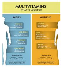 Vitamins What They Do Chart Mens Vs Womens Multivitamins Why It Matters Gnc Gnc