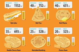 chinese new year goodies calories chart pin on useful infographics