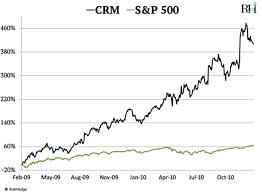 Priceline Stock History Chart