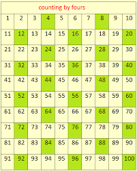 Counting By 4s Skip Counting