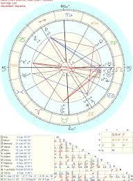 My Sign Chart My Birth Chart Tumblr