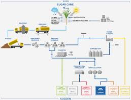 Ethanol Production Process Flow Chart Syrup Manufacturing Process Flow Chart How Soft Drink Is