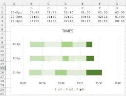 Create Bar Chart In Excel With Start Time And Duration