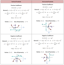 equation of parabola in standard form talkchannels printables graphing quadratic functions in vertex form worksheet davezan