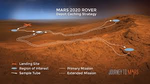 Image result for MARS 2020 ROVER MODEL VIDEO