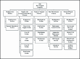 New Home Depot Management Structure