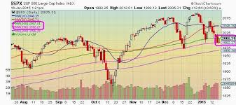 Spx Moving Average Chart The Keystone Speculator Spx Daily Chart Moving Average Ribbon
