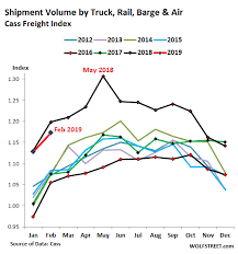 Us Freight Volume Drops Wolf Street