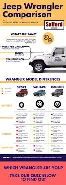 58 Particular Wrangler Model Comparison