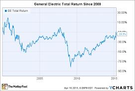 Ge Stock Quote Classy Stock Quote Ge Captivating Stock Quote Ge Beauteous Ge Stock Quote