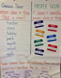 Noun Picture Chart Common And Proper Nouns Lessons Tes Teach