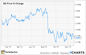 Deere Stock Chart 3 Reasons Deere Companys Stock Could Fall In 2016 The