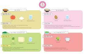 Phương pháp và thực đơn ăn dặm cho bé 6 - 12 tháng tuổi tốt nhất - Công ty  Matsuya