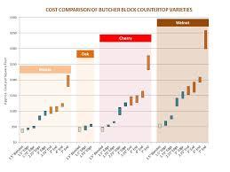 Butcher Block Cost Comparison