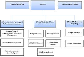 Us Treasury Org Chart Management And Budget