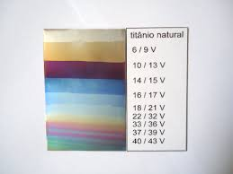 Anodizing Voltage Chart File Anodized Titanium Table Jpg Wikimedia Commons