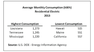 average monthly electric bill for 2 bedroom apartment. Interesting Apartment Average Electric Bill For 2 Bedroom Apartment Electricity  1 Avgconsumptionaverage And Average Monthly Electric Bill For Bedroom Apartment