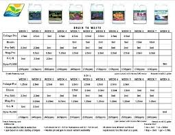 Advanced Nutrients Sensi Bloom Feeding Chart Sensi Grow Feeding Chart Futurenuns Info