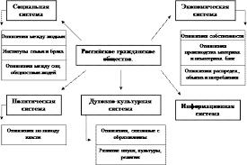 Реферат Становление и развитие гражданского общества сочинение  В действительности названные структурные части отражающие сферы жизнедеятельности общества тесно взаимосвязаны и взаимопроникаемы