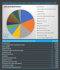4 Pics 1 Word Pie Chart Music Sheet Slot Machine U2songs News