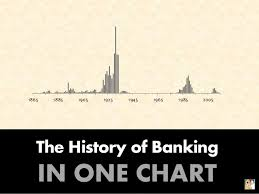 The History Of Banking In One Chart