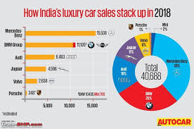 Mercedes Model Comparison Chart Mercedes Bmw Audi Sales Figures In India Page 17 Team Bhp