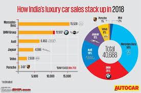 Bmw Sales Chart Mercedes Bmw Audi Sales Figures In India Page 17 Team Bhp