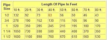 Btu Gas Line Size Chart I Want To Install A Firepit Using A 1 Natural Gas Line