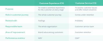 Customer Experience Isnt Customer Service