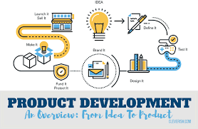 Birth Plan Ideas And Strategies Product Development An Overview From Idea To Product