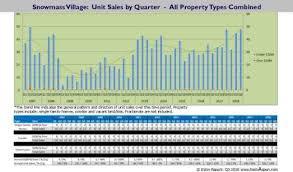 Chart Series 2007 2018 Aspen And Snowmass Village Dollar